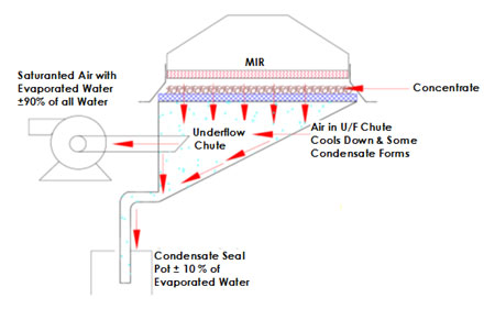 mir steel belt dryer diagram 2