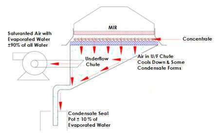 mir steel belt dryer diagram 2