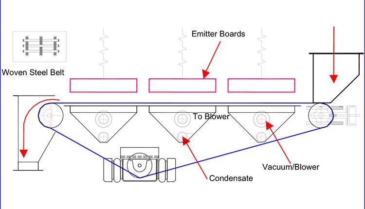 Mir Steel Belt Dryer